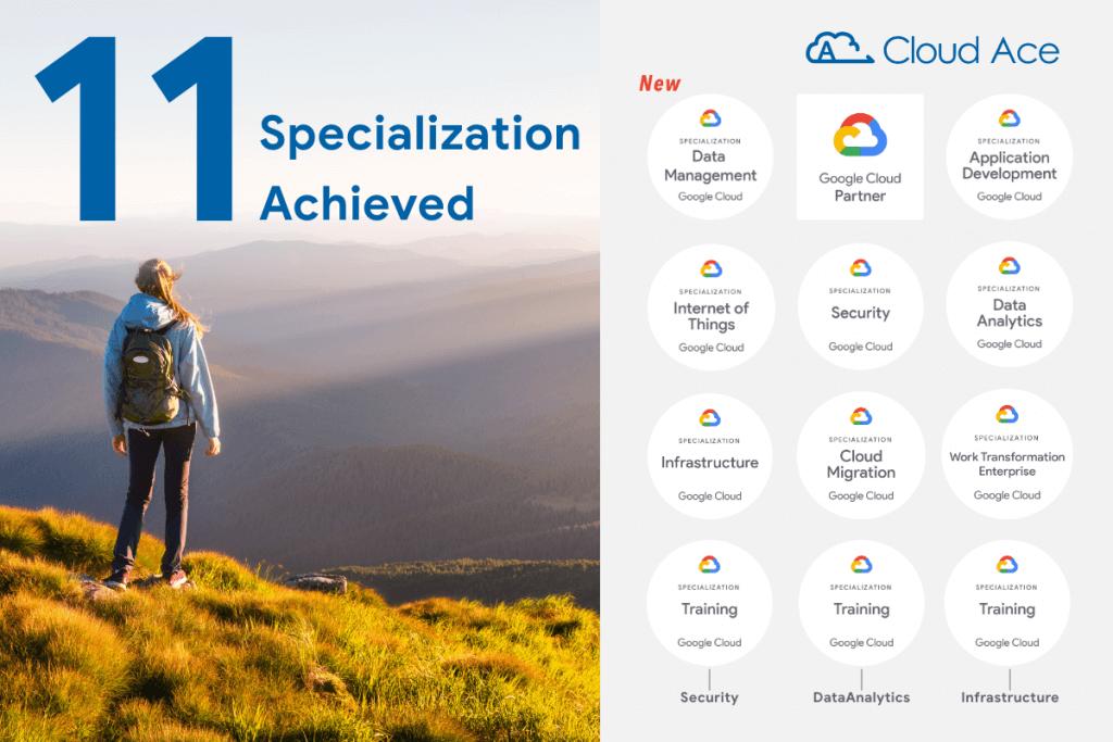 協助企業創造數據價值, Cloud Ace 獲得 Google Cloud 資料管理專業認證_示意圖