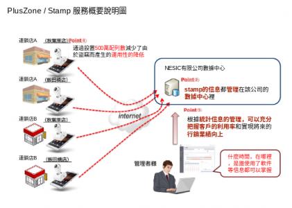 NEC應用軟體的使用介面